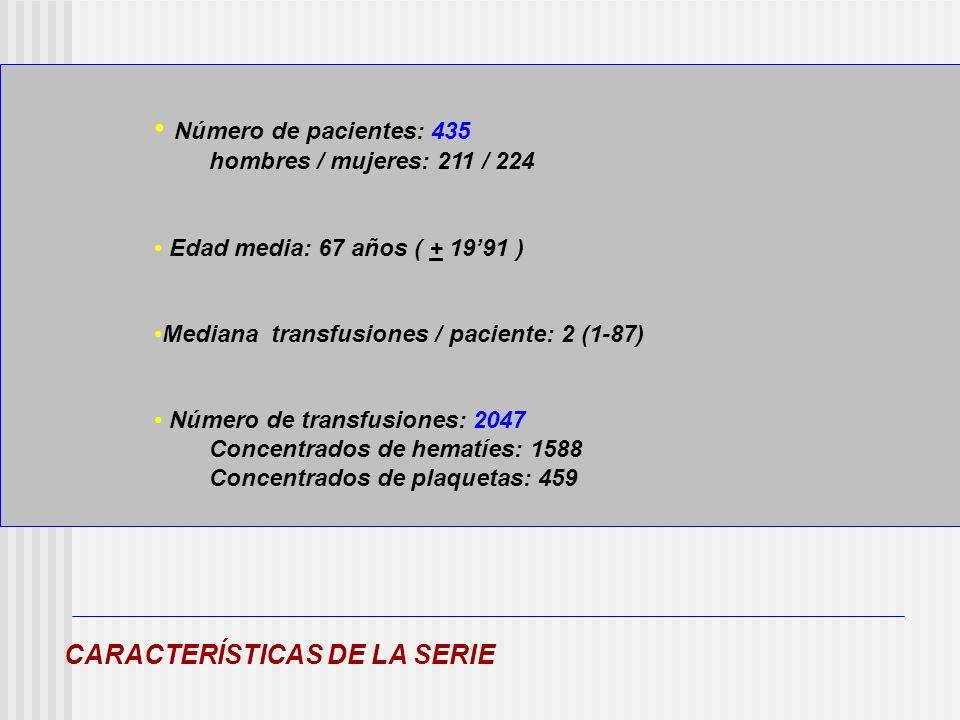 Número de pacientes: 435 CARACTERÍSTICAS DE LA SERIE