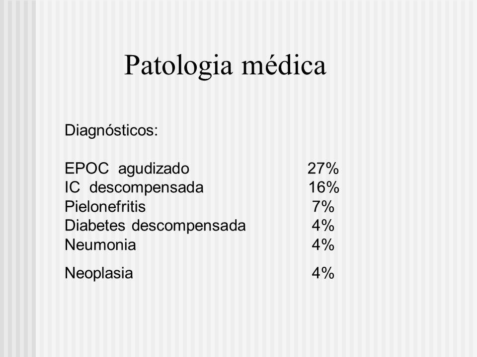 Patologia médica Diagnósticos: EPOC agudizado 27% IC descompensada 16%