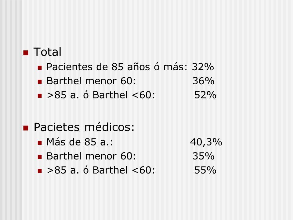 Total Pacietes médicos: Pacientes de 85 años ó más: 32%
