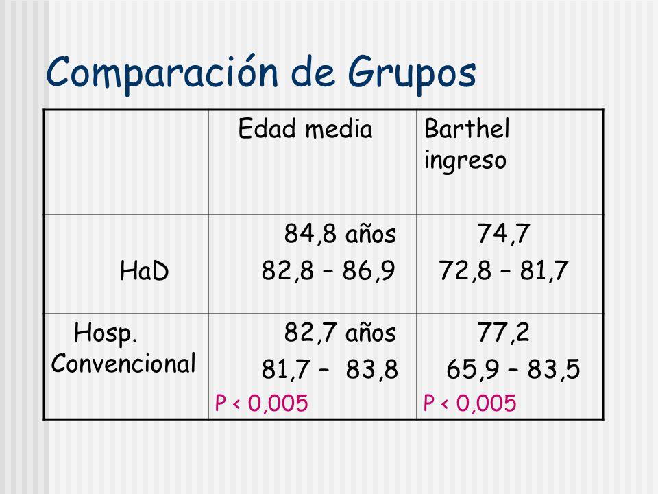 Comparación de Grupos Edad media Barthel ingreso HaD 84,8 años