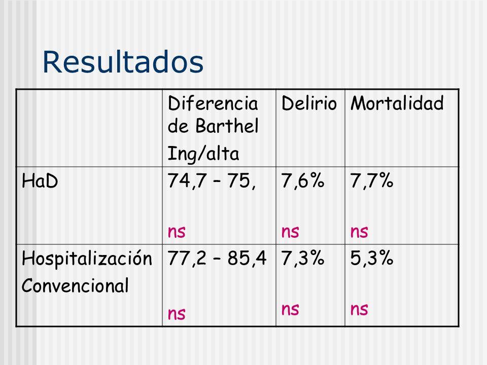 Resultados Diferencia de Barthel Ing/alta Delirio Mortalidad HaD