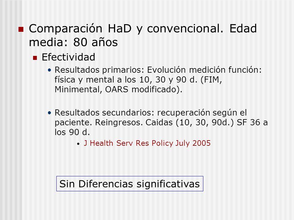 Comparación HaD y convencional. Edad media: 80 años
