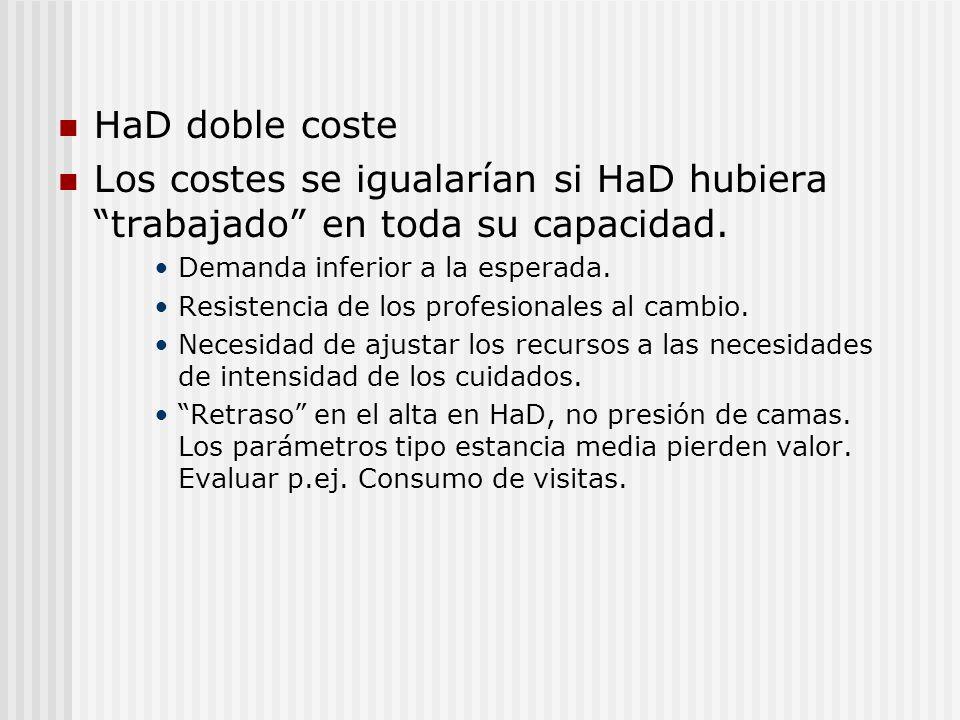 HaD doble costeLos costes se igualarían si HaD hubiera trabajado en toda su capacidad. Demanda inferior a la esperada.