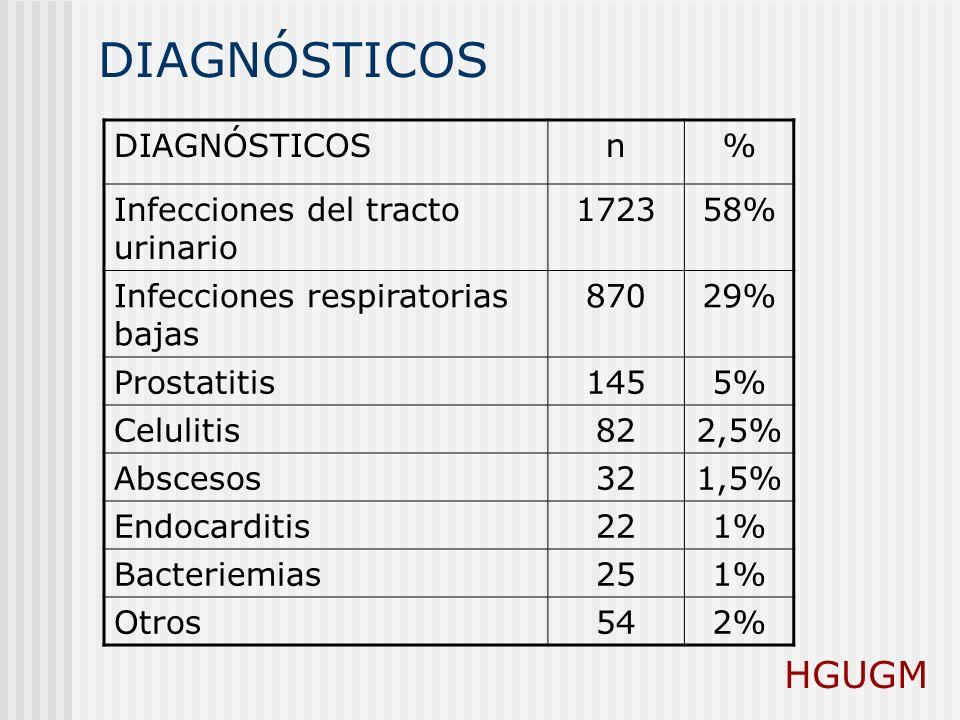 DIAGNÓSTICOS HGUGM DIAGNÓSTICOS n % Infecciones del tracto urinario