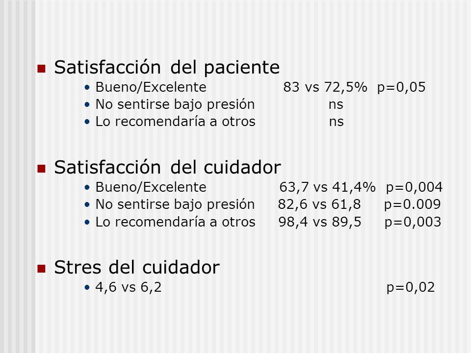 Satisfacción del paciente
