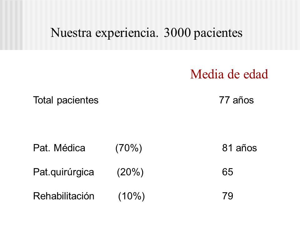 Nuestra experiencia. 3000 pacientes