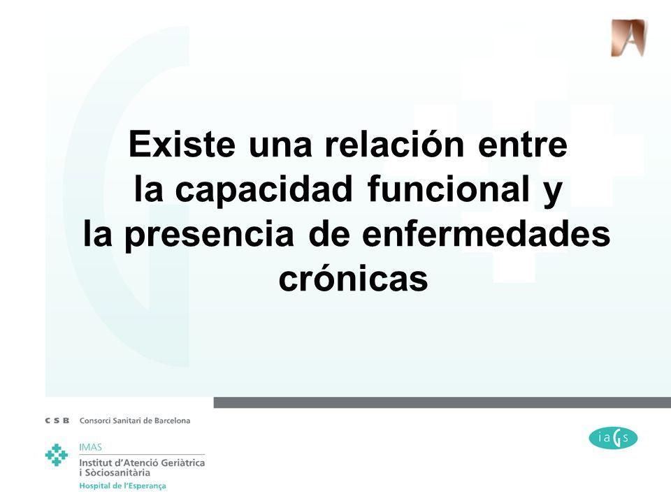 Existe una relación entre la capacidad funcional y