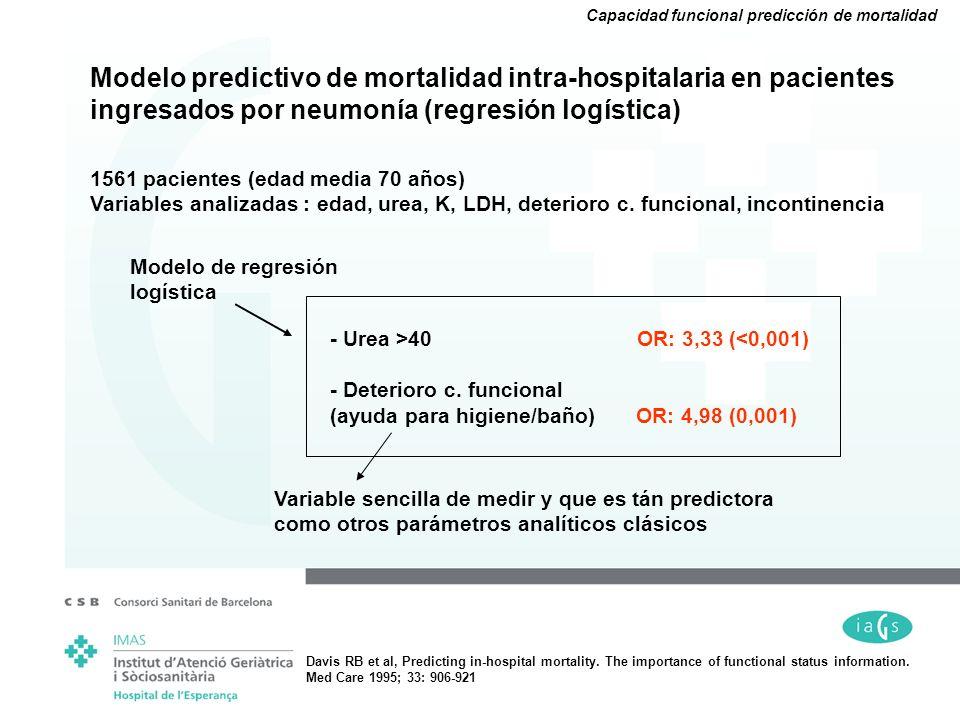 Modelo predictivo de mortalidad intra-hospitalaria en pacientes