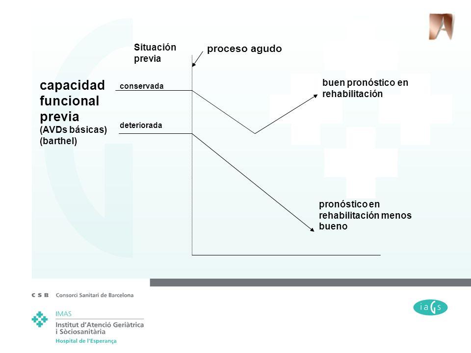 capacidad funcional previa proceso agudo Situación previa