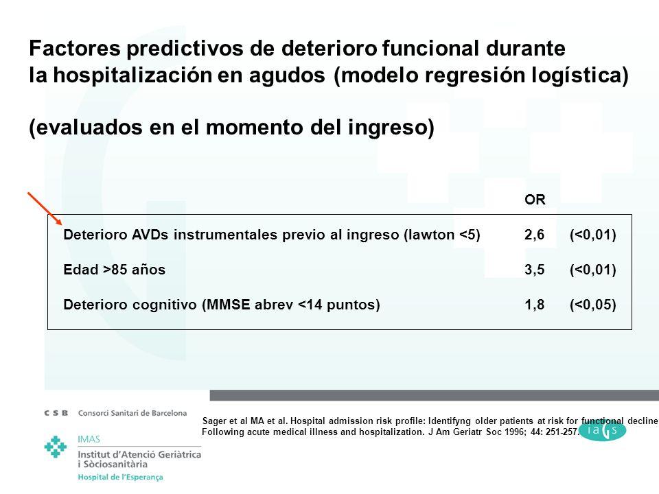 Factores predictivos de deterioro funcional durante