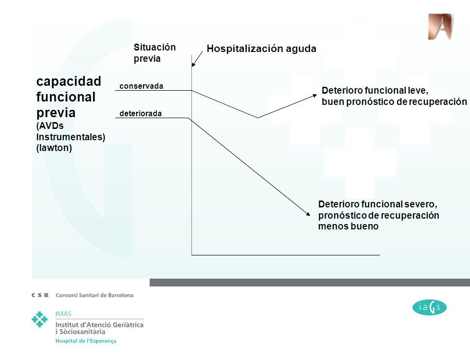 capacidad funcional previa Hospitalización aguda Situación previa