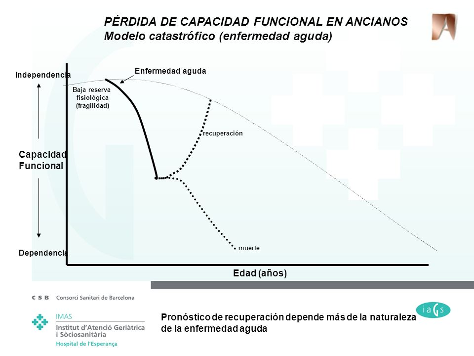PÉRDIDA DE CAPACIDAD FUNCIONAL EN ANCIANOS