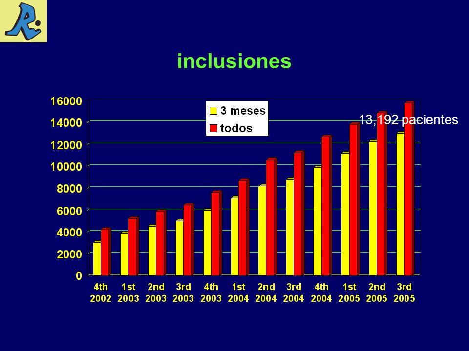 inclusiones 13,192 pacientes