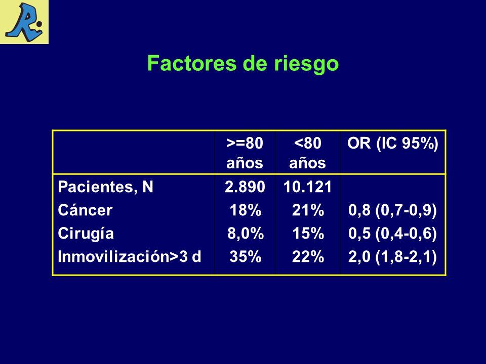 Factores de riesgo >=80 años <80 años OR (IC 95%) Pacientes, N