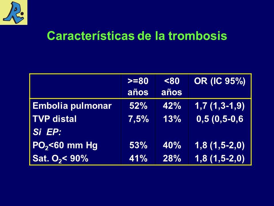 Características de la trombosis