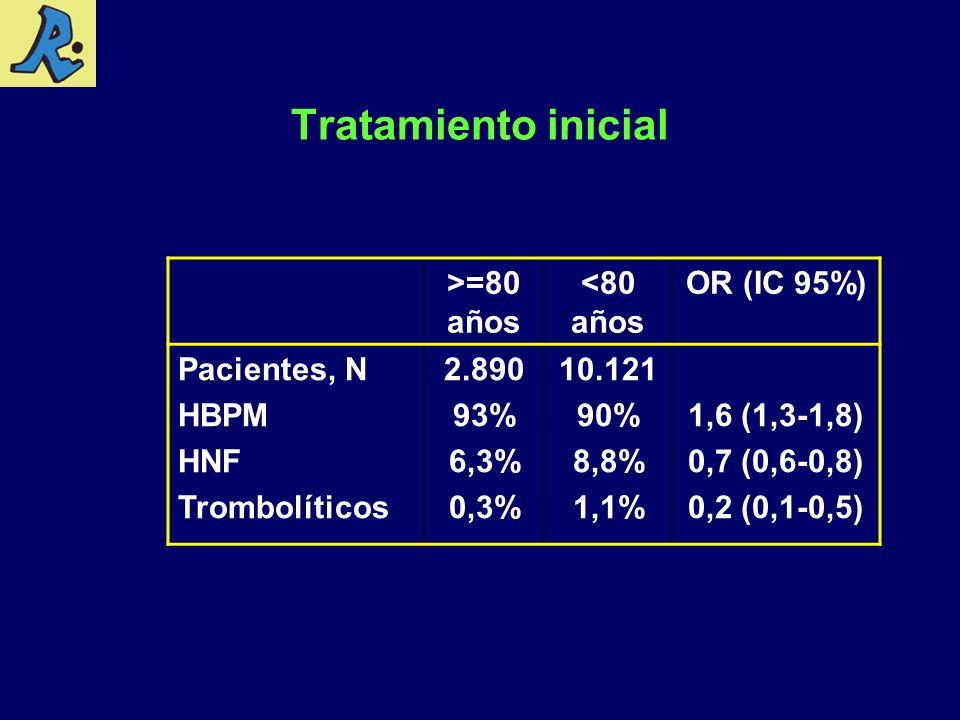 Tratamiento inicial >=80 años <80 años OR (IC 95%) Pacientes, N