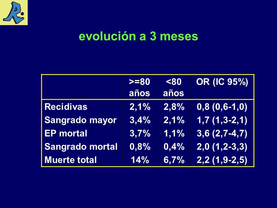 evolución a 3 meses >=80 años <80 años OR (IC 95%) Recidivas