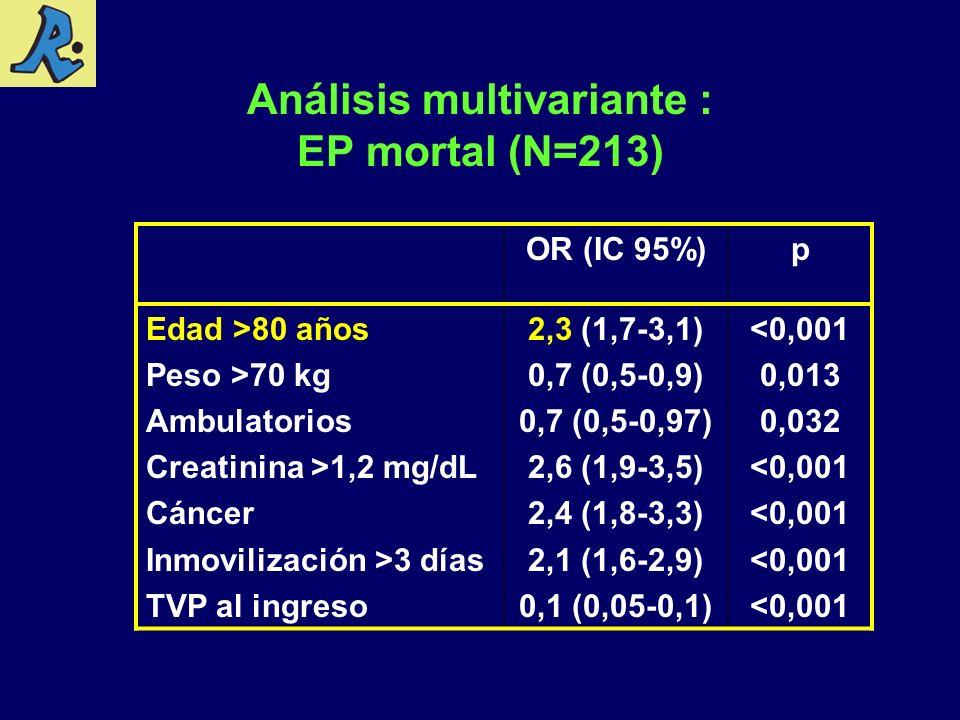Análisis multivariante : EP mortal (N=213)