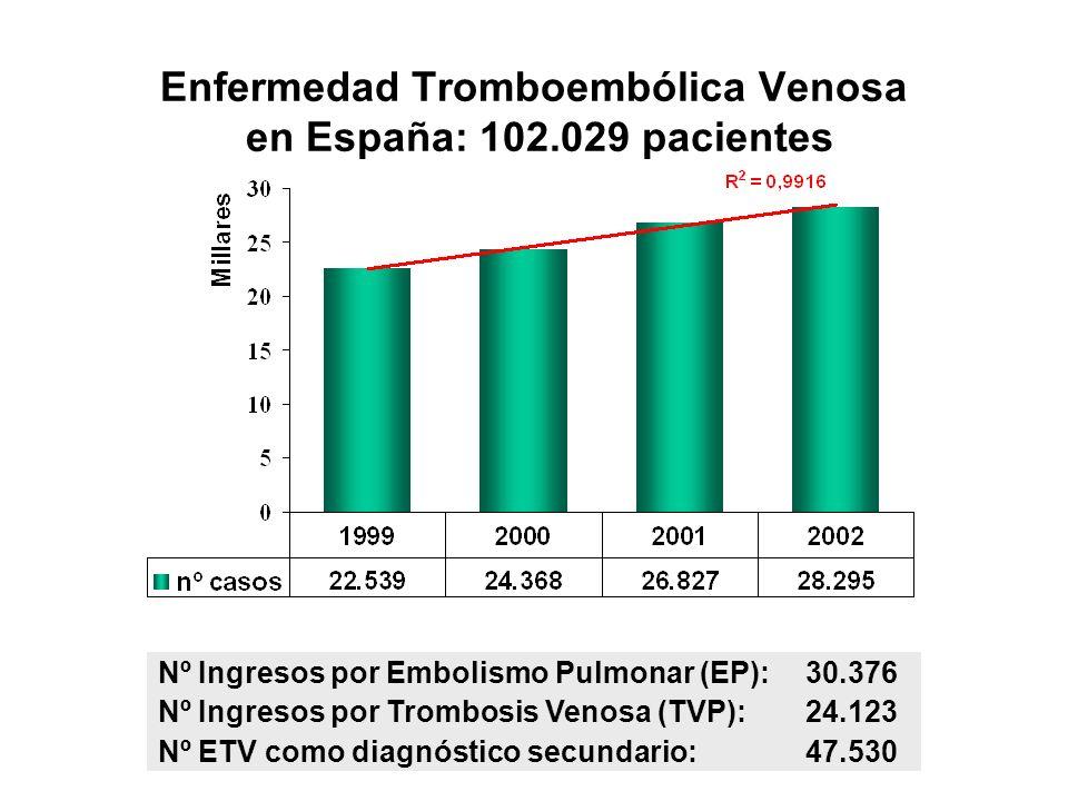 Enfermedad Tromboembólica Venosa en España: 102.029 pacientes