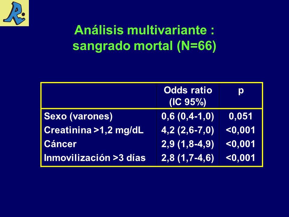 Análisis multivariante : sangrado mortal (N=66)