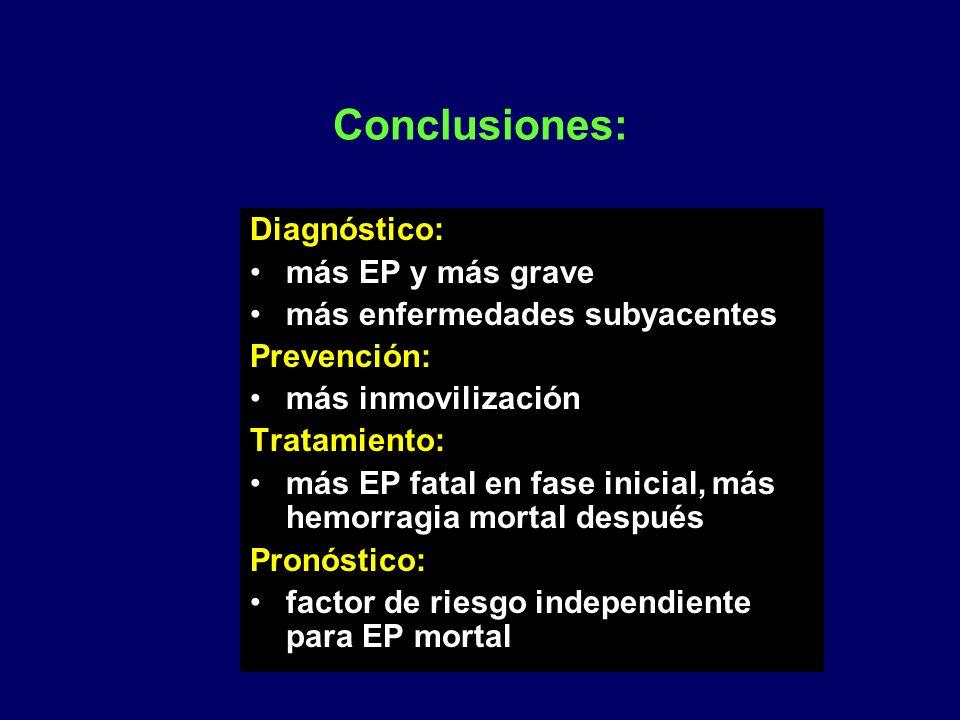 Conclusiones: Diagnóstico: más EP y más grave