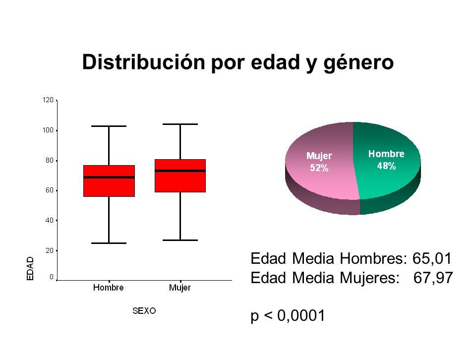 Distribución por edad y género