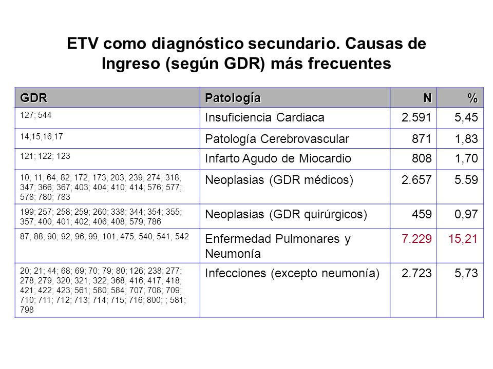 ETV como diagnóstico secundario