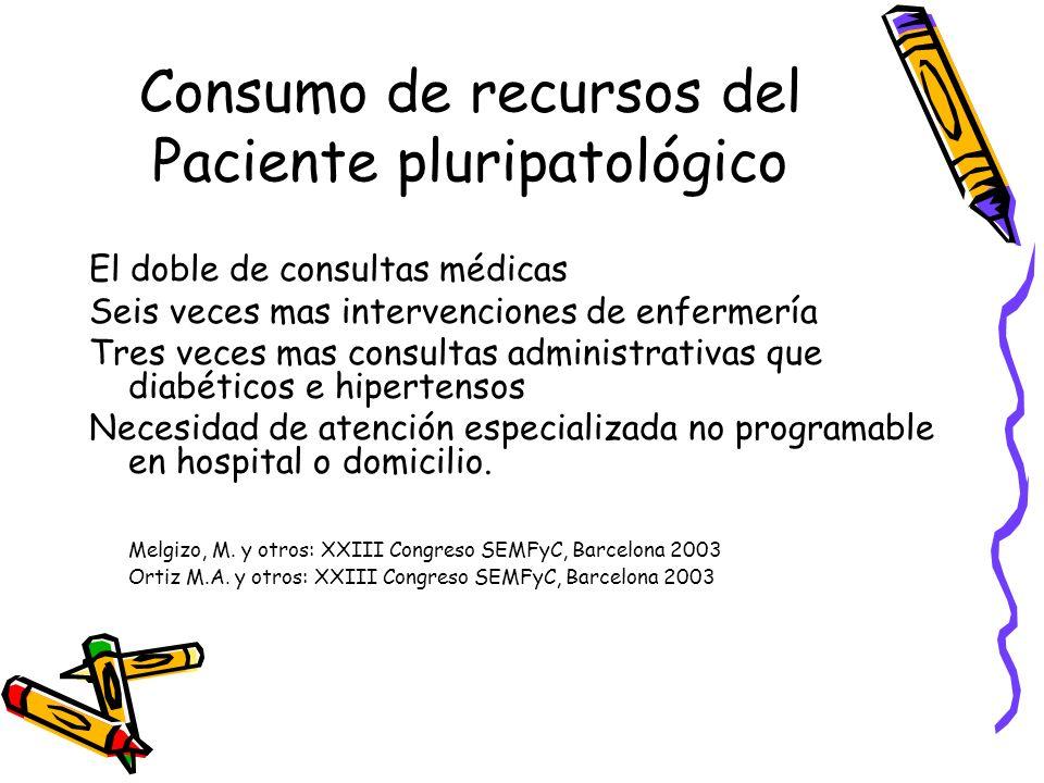 Consumo de recursos del Paciente pluripatológico