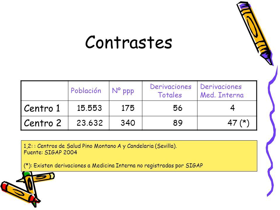 Contrastes Centro 1 Centro 2 15.553 175 56 4 23.632 340 89 47 (*)