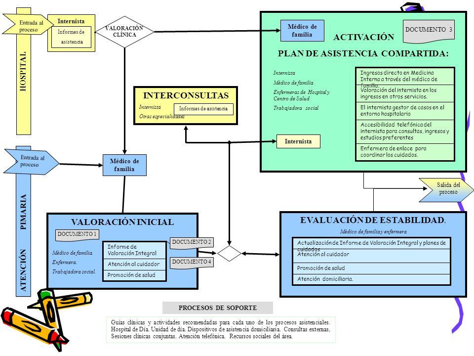 PLAN DE ASISTENCIA COMPARTIDA: