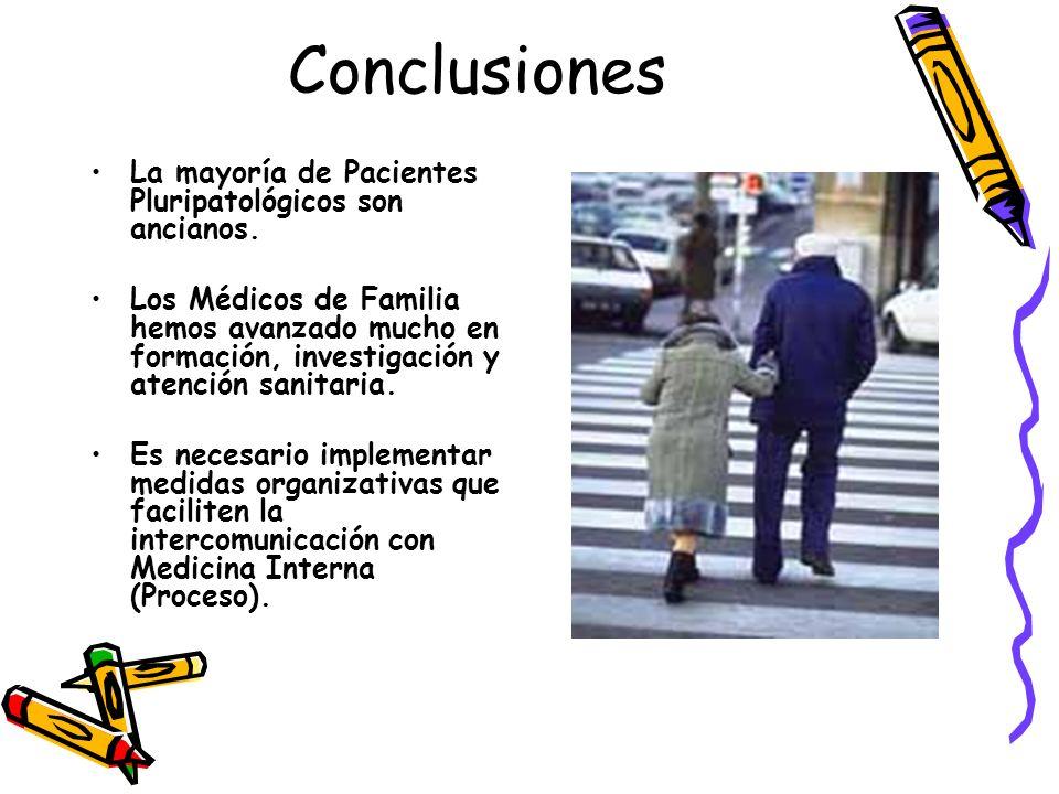 Conclusiones La mayoría de Pacientes Pluripatológicos son ancianos.