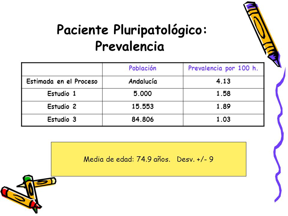 Paciente Pluripatológico: Prevalencia
