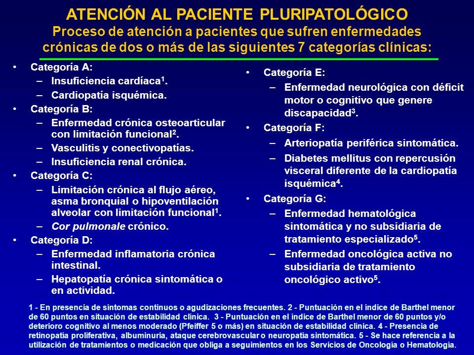 ATENCIÓN AL PACIENTE PLURIPATOLÓGICO Proceso de atención a pacientes que sufren enfermedades crónicas de dos o más de las siguientes 7 categorías clínicas: