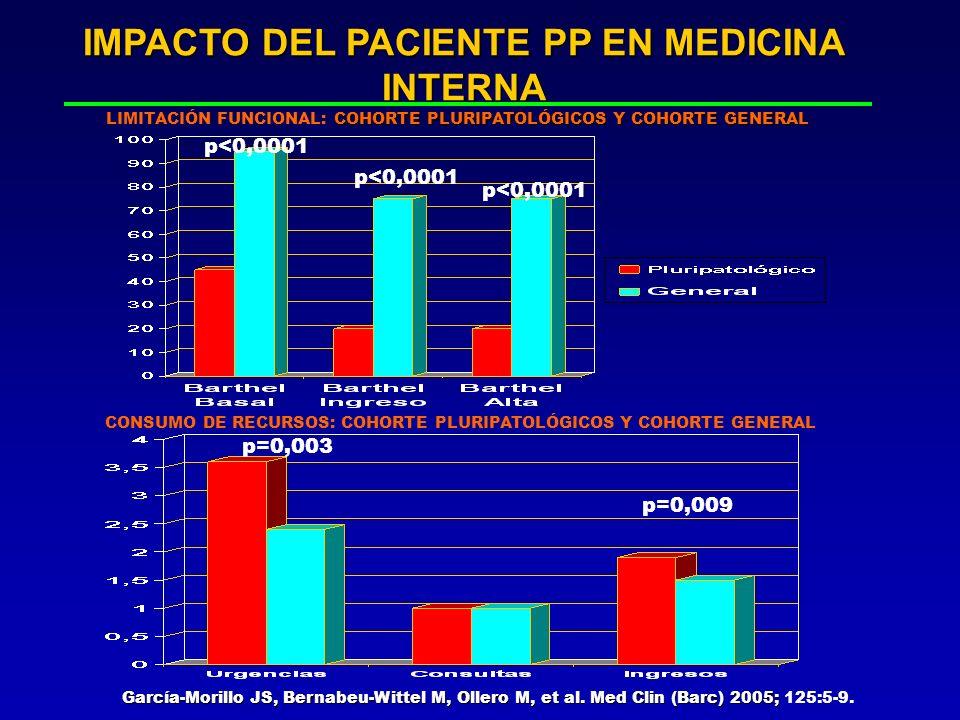IMPACTO DEL PACIENTE PP EN MEDICINA INTERNA