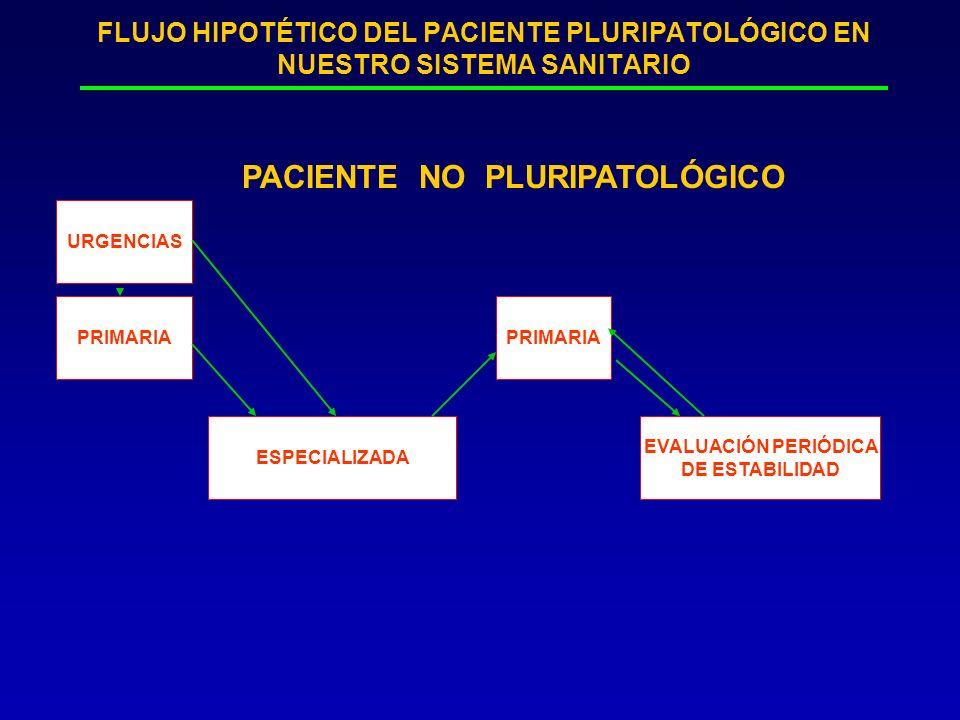PACIENTE NO PLURIPATOLÓGICO
