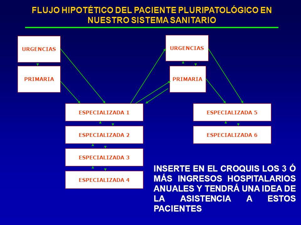 FLUJO HIPOTÉTICO DEL PACIENTE PLURIPATOLÓGICO EN NUESTRO SISTEMA SANITARIO