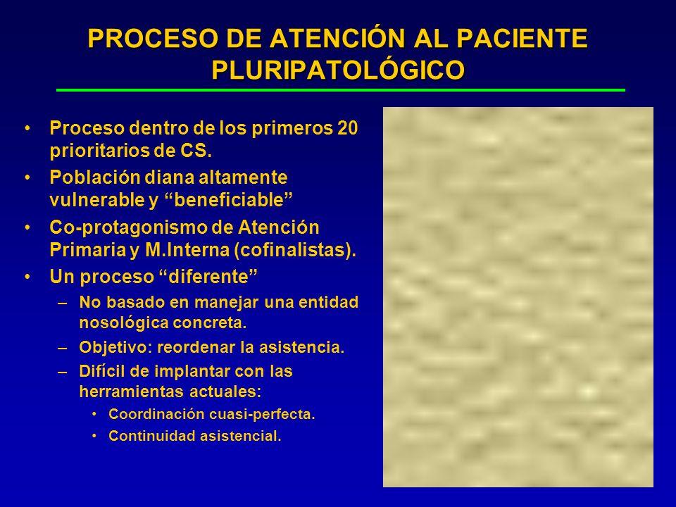 PROCESO DE ATENCIÓN AL PACIENTE PLURIPATOLÓGICO