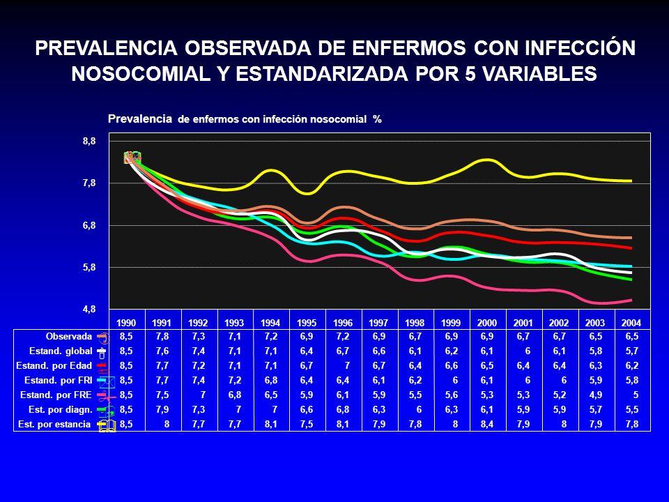 PREVALENCIA OBSERVADA DE ENFERMOS CON INFECCIÓN