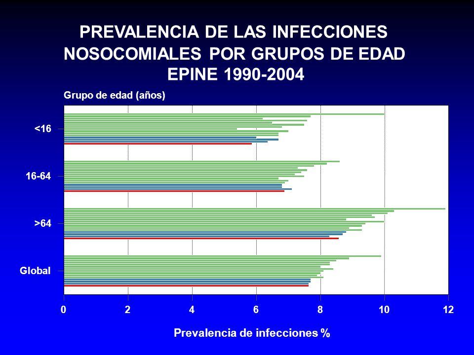 PREVALENCIA DE LAS INFECCIONES NOSOCOMIALES POR GRUPOS DE EDAD