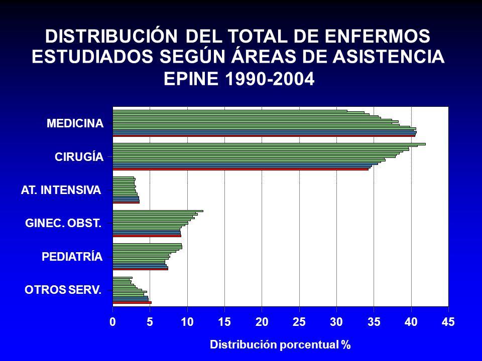 DISTRIBUCIÓN DEL TOTAL DE ENFERMOS