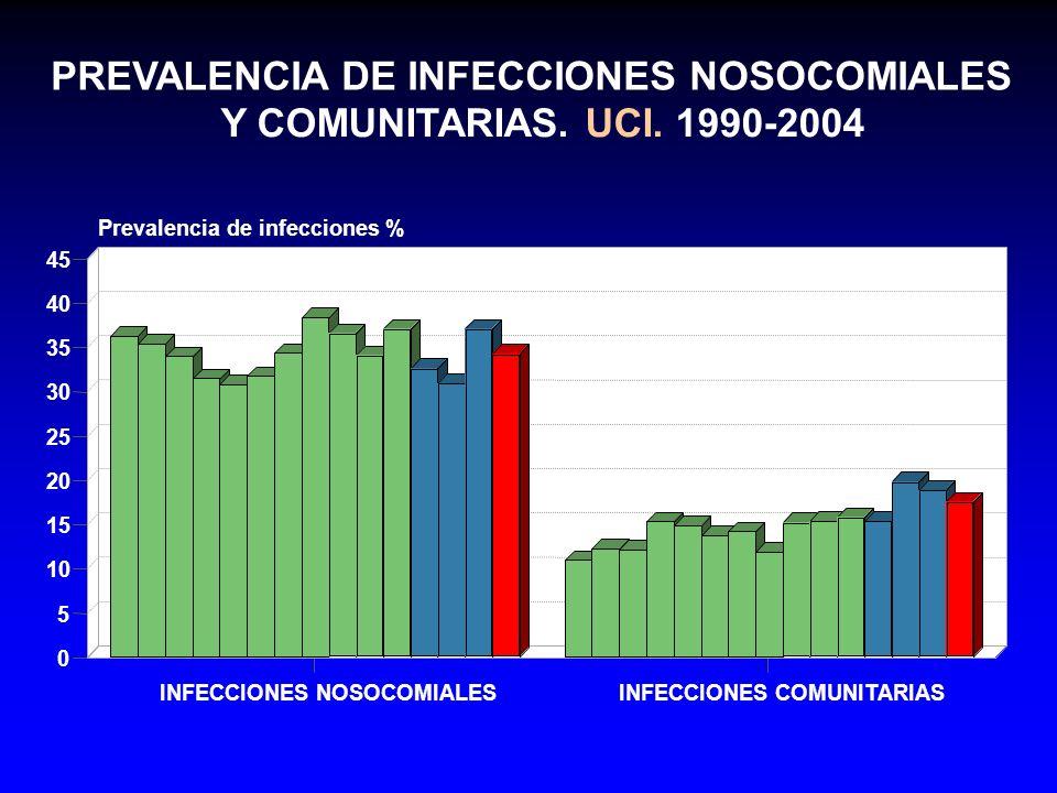 PREVALENCIA DE INFECCIONES NOSOCOMIALES Y COMUNITARIAS. UCI. 1990-2004