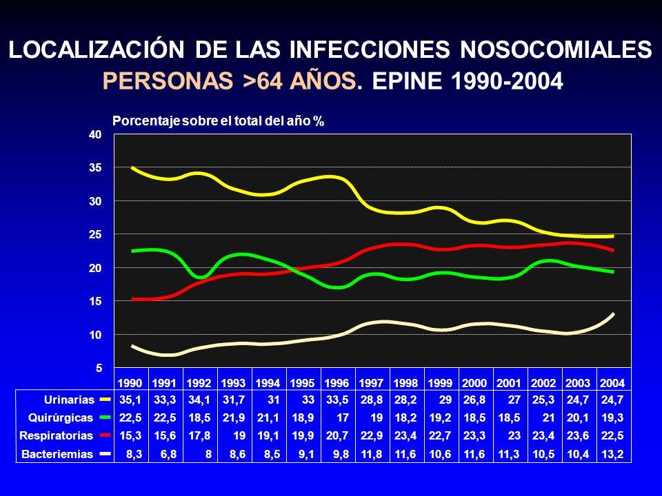 LOCALIZACIÓN DE LAS INFECCIONES NOSOCOMIALES
