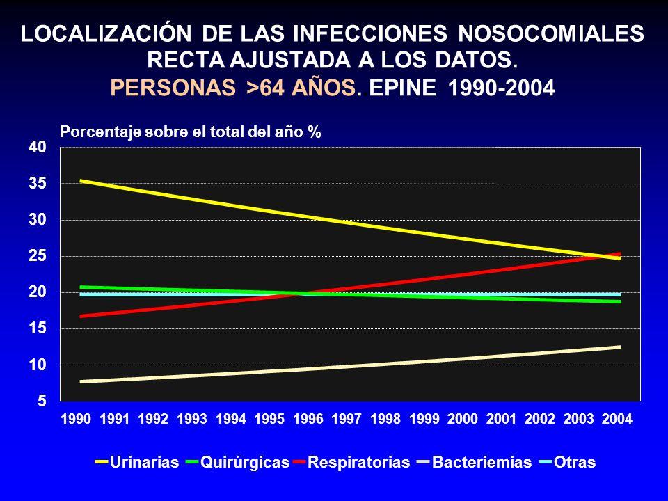 RECTA AJUSTADA A LOS DATOS. PERSONAS >64 AÑOS..EPINE 1990-2004