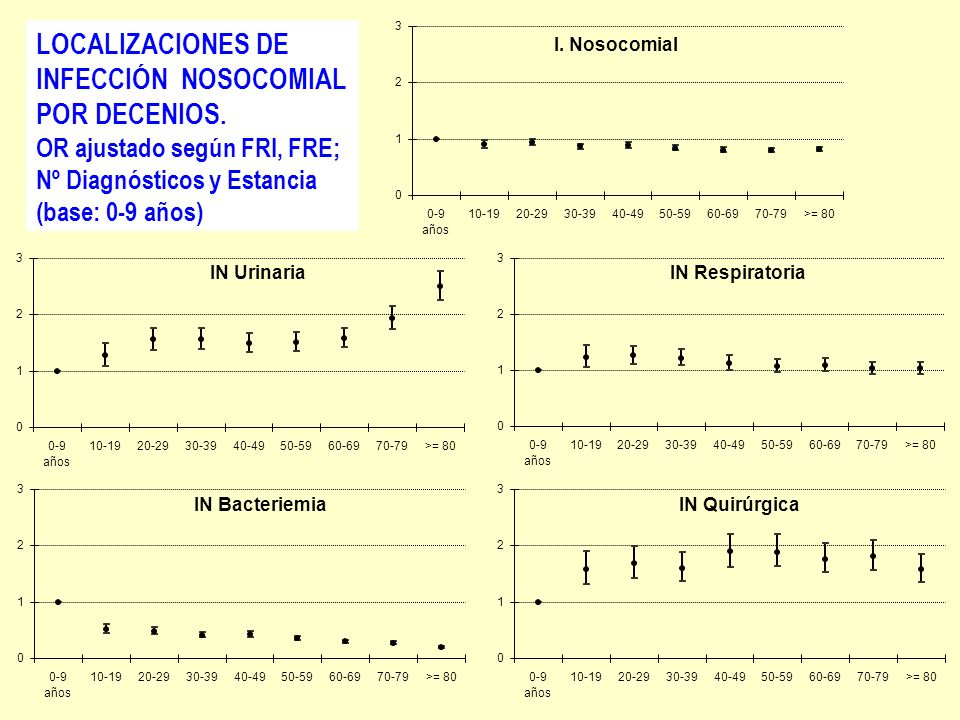 LOCALIZACIONES DE INFECCIÓN NOSOCOMIAL POR DECENIOS