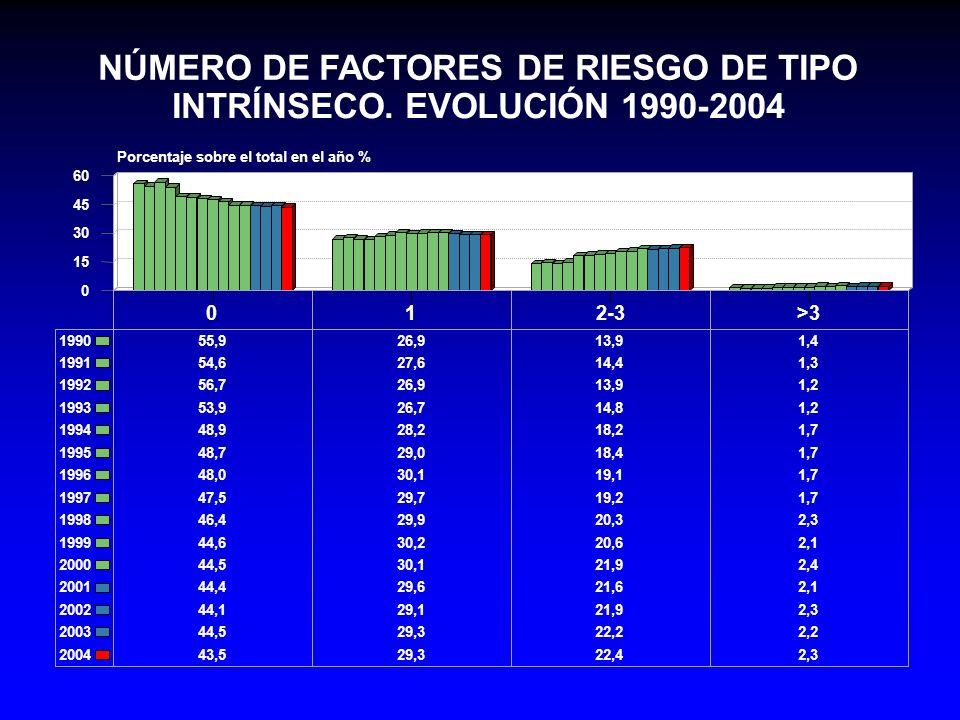 NÚMERO DE FACTORES DE RIESGO DE TIPO INTRÍNSECO. EVOLUCIÓN 1990-2004
