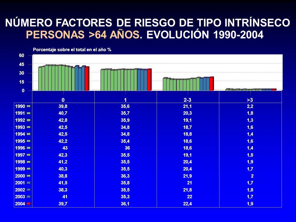 NÚMERO FACTORES DE RIESGO DE TIPO INTRÍNSECO
