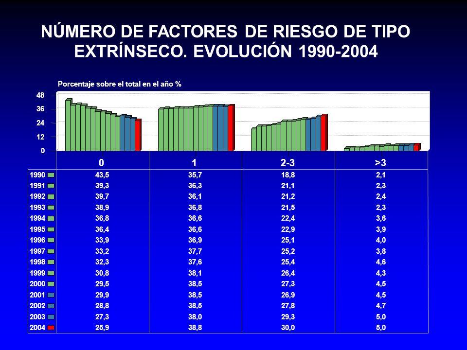 NÚMERO DE FACTORES DE RIESGO DE TIPO EXTRÍNSECO. EVOLUCIÓN 1990-2004