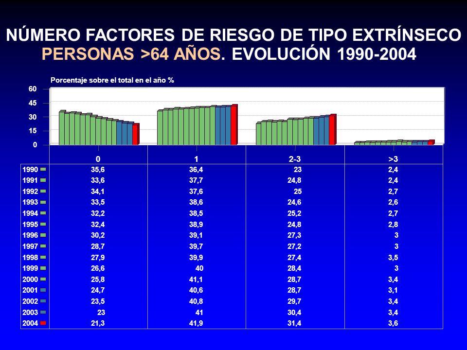NÚMERO FACTORES DE RIESGO DE TIPO EXTRÍNSECO