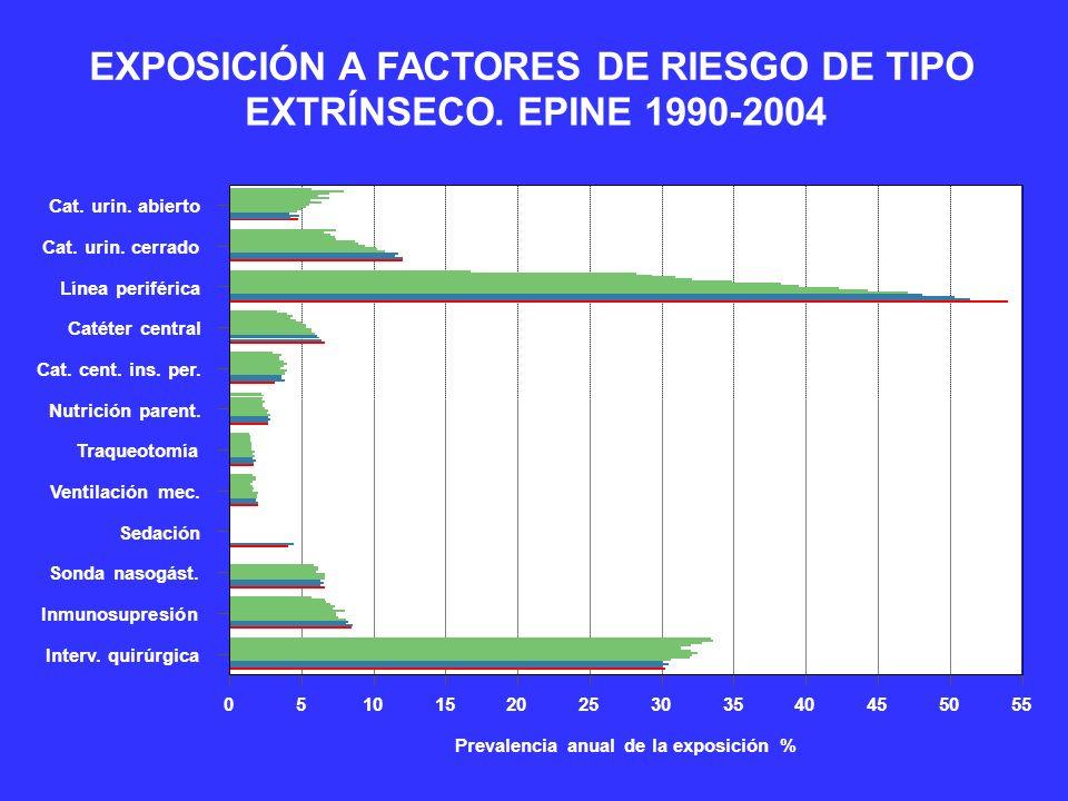 EXPOSICIÓN A FACTORES DE RIESGO DE TIPO EXTRÍNSECO. EPINE 1990-2004