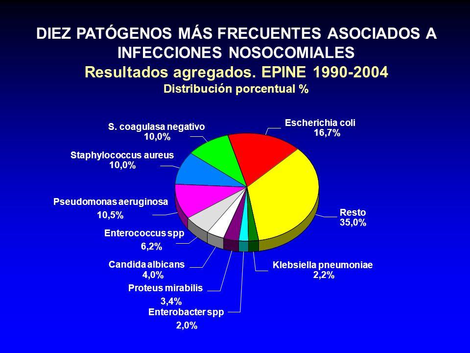DIEZ PATÓGENOS MÁS FRECUENTES ASOCIADOS A INFECCIONES NOSOCOMIALES